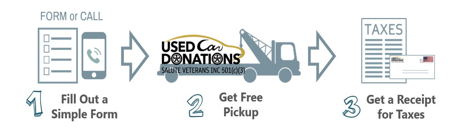 Used Car Donations in Oregon